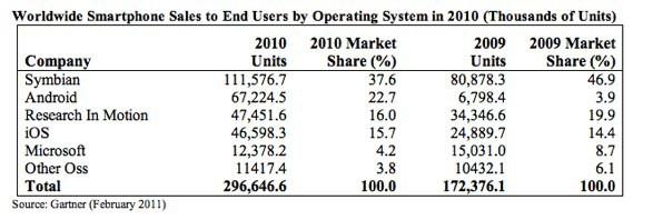 Gartner Sales 2011