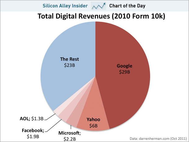 Five Companies Control 64% Of All Online Ad Spending