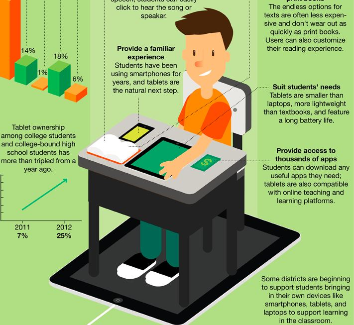 Infographic Tablet Education