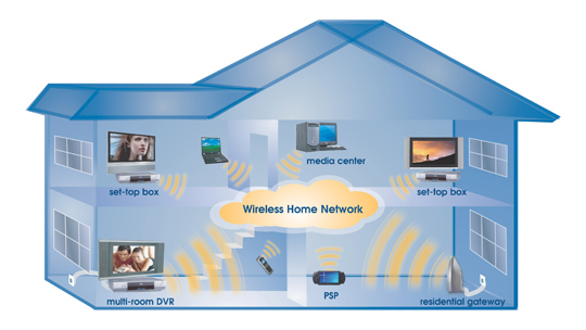 Home Wireless Internet